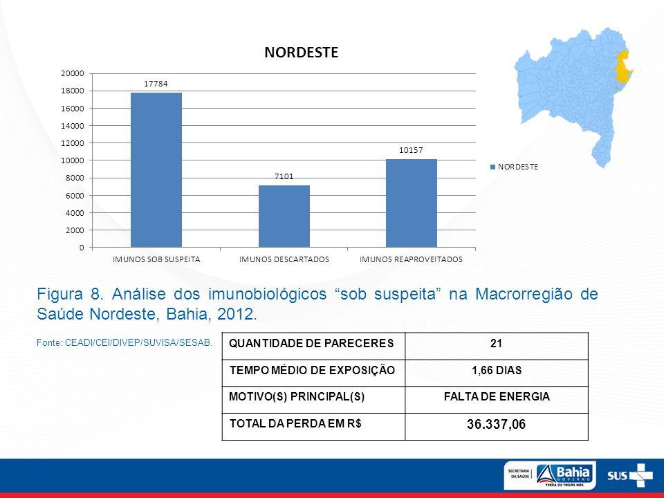 Figura 8. Análise dos imunobiológicos sob suspeita na Macrorregião de Saúde Nordeste, Bahia, 2012. Fonte: CEADI/CEI/DIVEP/SUVISA/SESAB. QUANTIDADE DE