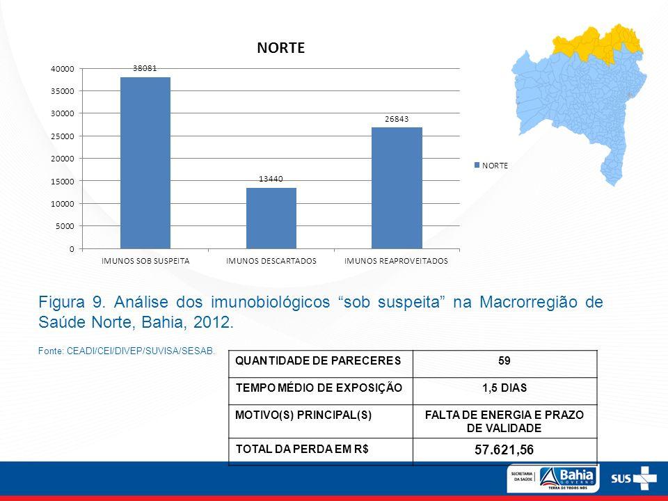 Figura 9. Análise dos imunobiológicos sob suspeita na Macrorregião de Saúde Norte, Bahia, 2012. Fonte: CEADI/CEI/DIVEP/SUVISA/SESAB. QUANTIDADE DE PAR
