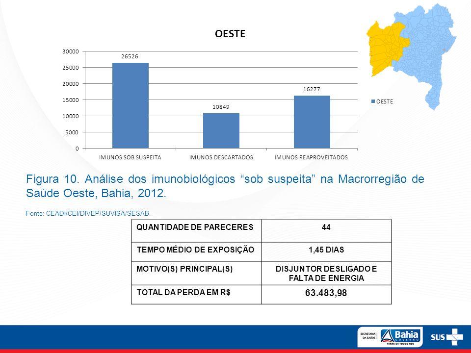 Figura 10. Análise dos imunobiológicos sob suspeita na Macrorregião de Saúde Oeste, Bahia, 2012. Fonte: CEADI/CEI/DIVEP/SUVISA/SESAB. QUANTIDADE DE PA