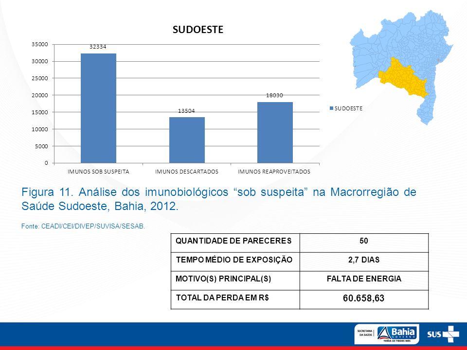 Figura 11. Análise dos imunobiológicos sob suspeita na Macrorregião de Saúde Sudoeste, Bahia, 2012. Fonte: CEADI/CEI/DIVEP/SUVISA/SESAB. QUANTIDADE DE