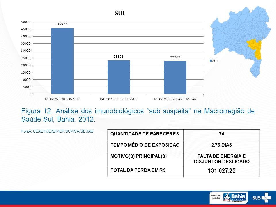 Figura 12. Análise dos imunobiológicos sob suspeita na Macrorregião de Saúde Sul, Bahia, 2012. Fonte: CEADI/CEI/DIVEP/SUVISA/SESAB. QUANTIDADE DE PARE