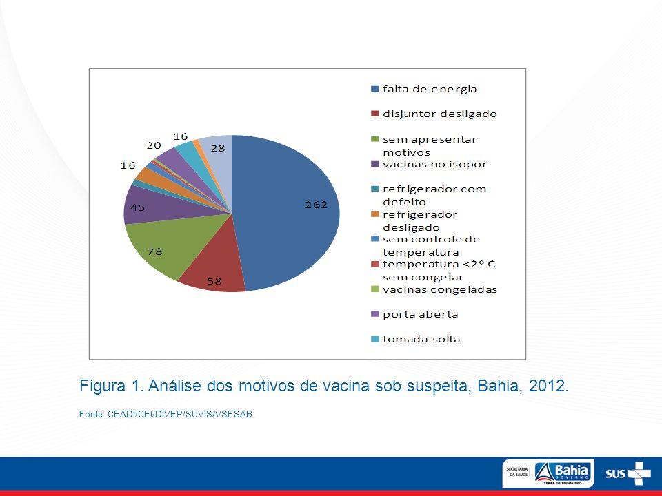 Figura 1. Análise dos motivos de vacina sob suspeita, Bahia, 2012. Fonte: CEADI/CEI/DIVEP/SUVISA/SESAB.