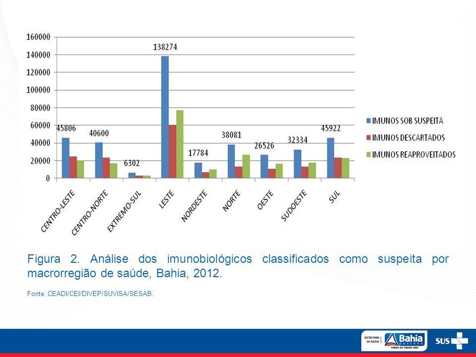 Figura 2. Análise dos imunobiológicos classificados como suspeita por macrorregião de saúde, Bahia, 2012. Fonte: CEADI/CEI/DIVEP/SUVISA/SESAB.