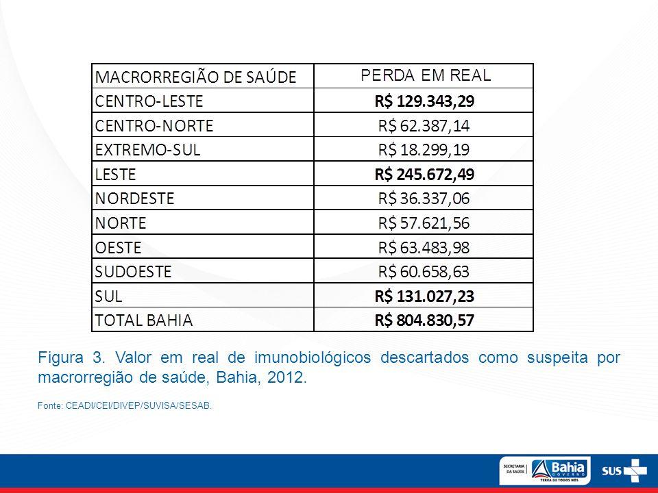 Figura 3. Valor em real de imunobiológicos descartados como suspeita por macrorregião de saúde, Bahia, 2012. Fonte: CEADI/CEI/DIVEP/SUVISA/SESAB.