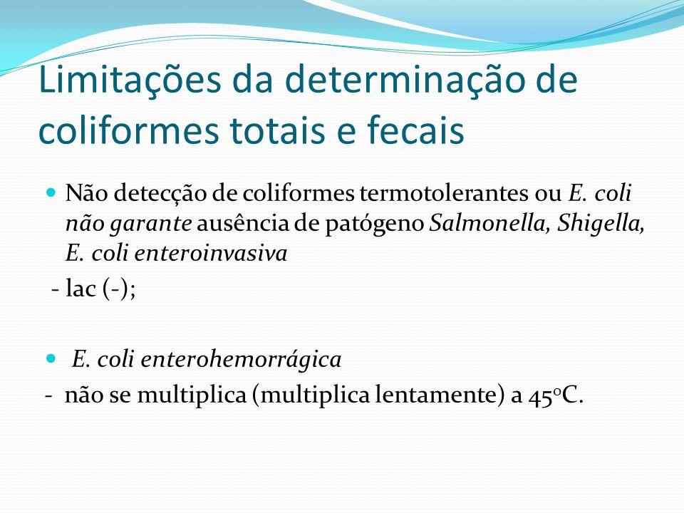 Limitações da determinação de coliformes totais e fecais Não detecção de coliformes termotolerantes ou E. coli não garante ausência de patógeno Salmon