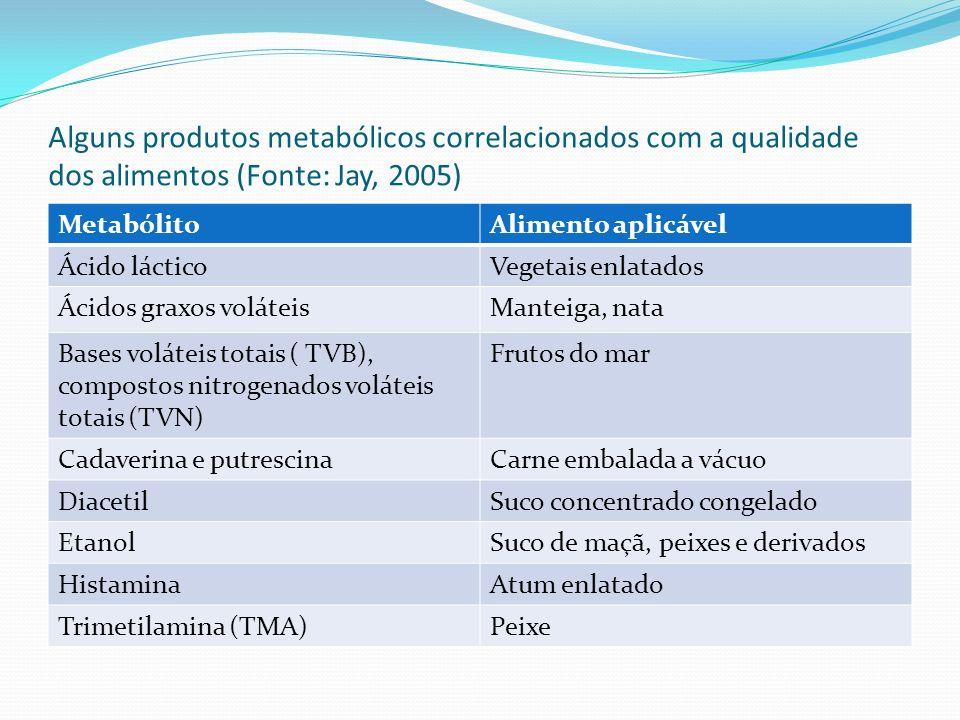 Alguns produtos metabólicos correlacionados com a qualidade dos alimentos (Fonte: Jay, 2005) MetabólitoAlimento aplicável Ácido lácticoVegetais enlata