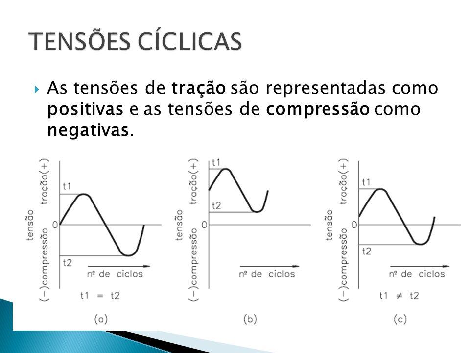 As tensões de tração são representadas como positivas e as tensões de compressão como negativas.