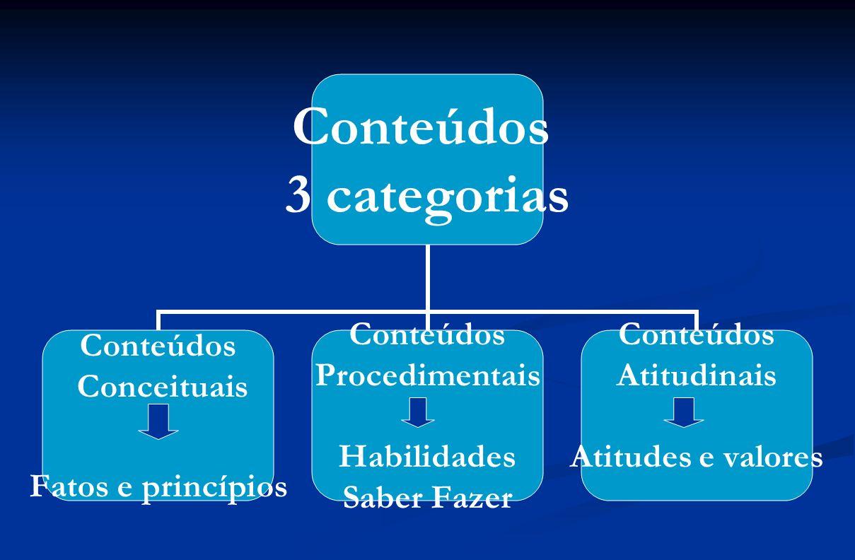 Conteúdos 3 categorias Conteúdos Conceituais Fatos e princípios Conteúdos Procedimentais Habilidades Saber Fazer Conteúdos Atitudinais Atitudes e valo