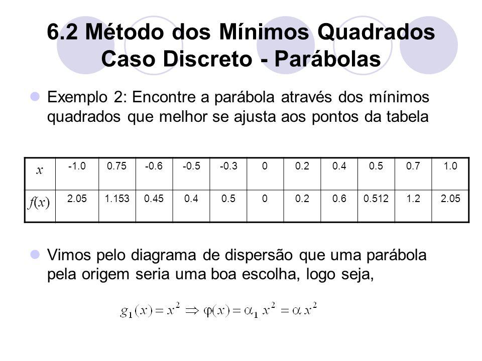6.2 Método dos Mínimos Quadrados Caso Discreto - Parábolas Exemplo 2: Encontre a parábola através dos mínimos quadrados que melhor se ajusta aos ponto