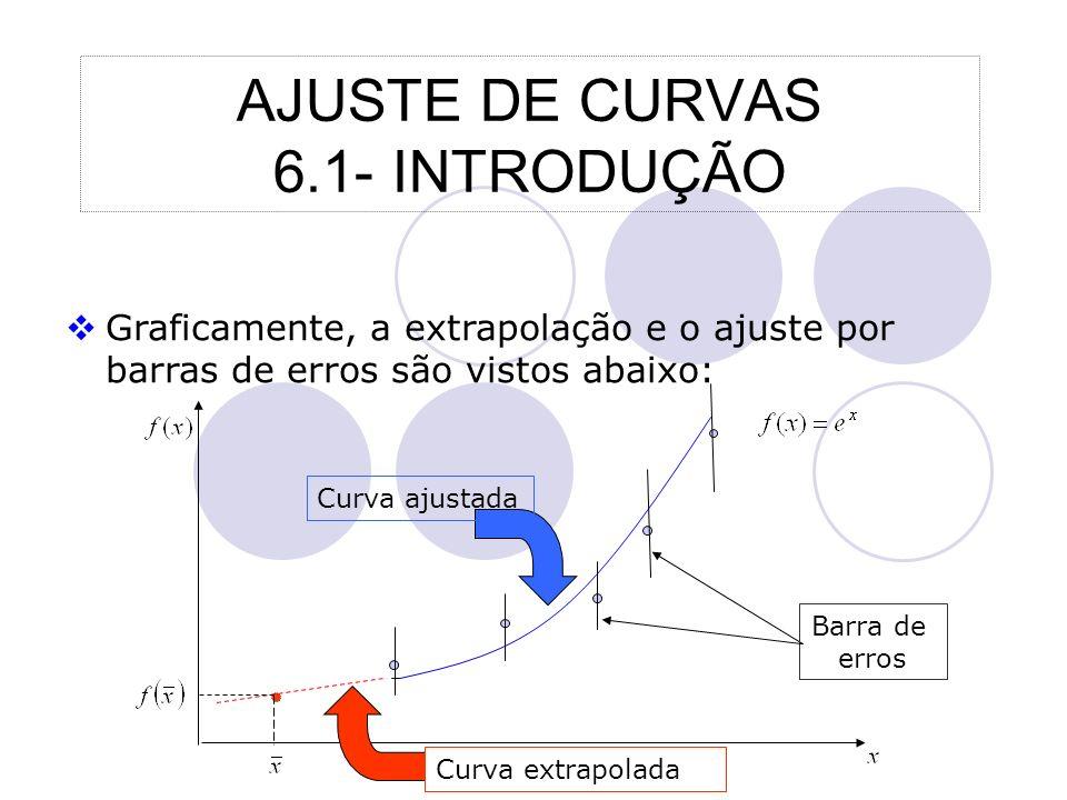 AJUSTE DE CURVAS 6.1- INTRODUÇÃO Graficamente, a extrapolação e o ajuste por barras de erros são vistos abaixo: Curva ajustada Curva extrapolada Barra