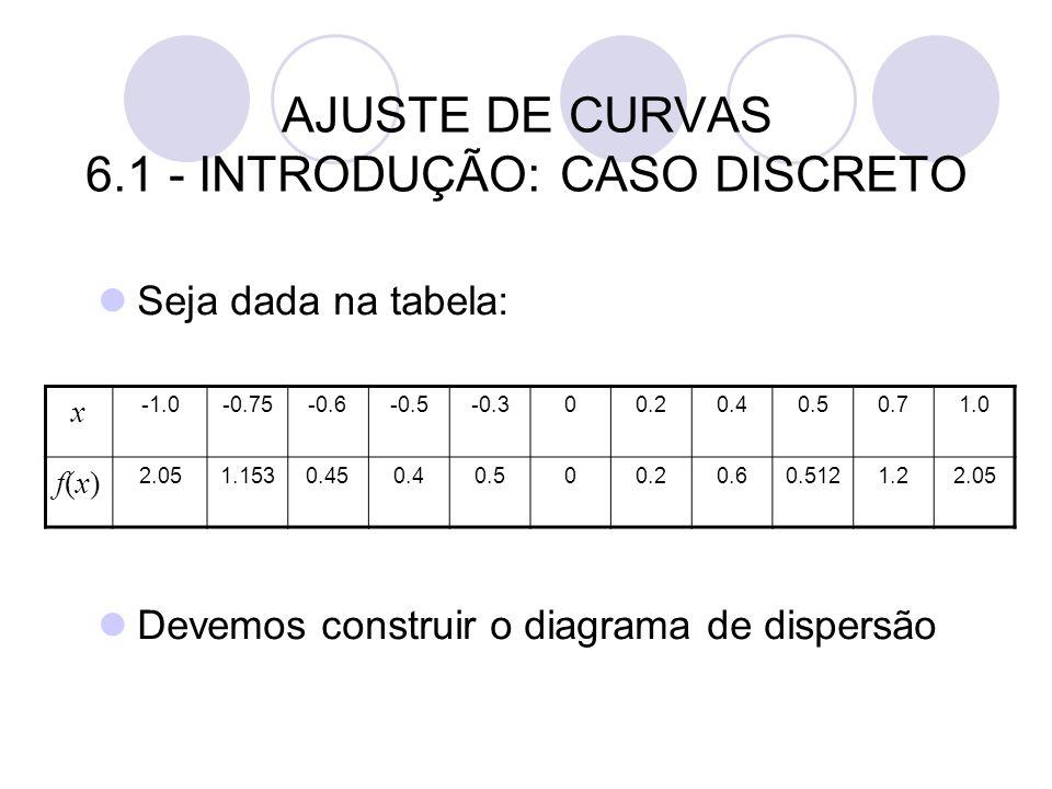 AJUSTE DE CURVAS 6.1 - INTRODUÇÃO: CASO DISCRETO Seja dada na tabela: Devemos construir o diagrama de dispersão x -0.75-0.6-0.5-0.300.20.40.50.71.0 f(
