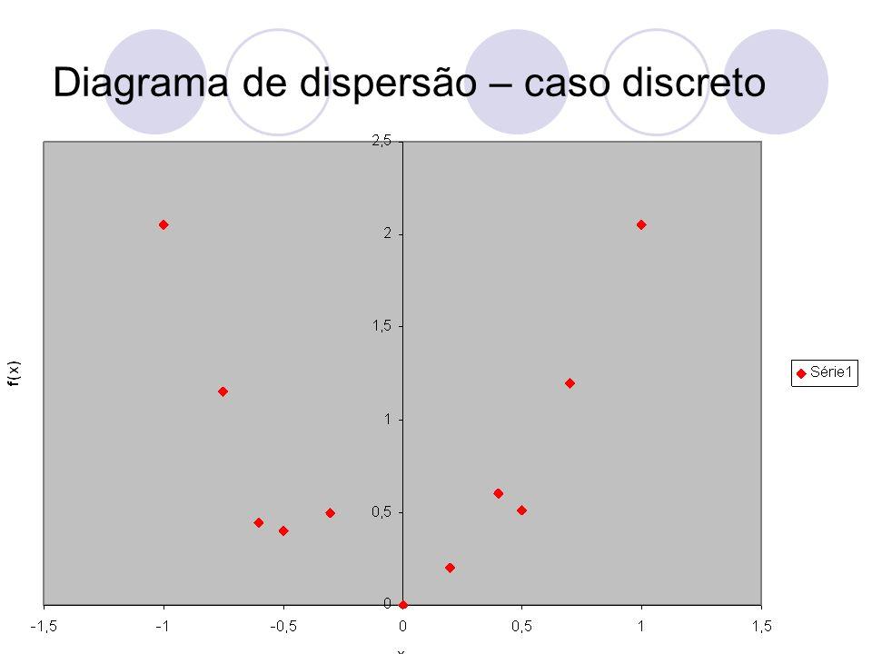 Diagrama de dispersão – caso discreto