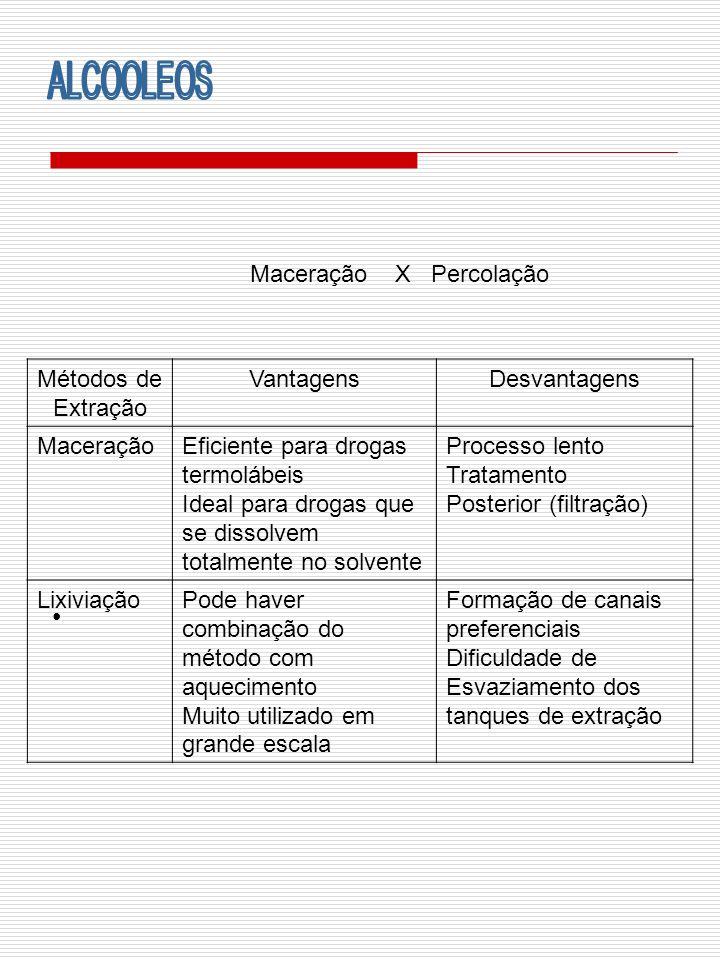 Maceração X Percolação Métodos de Extração VantagensDesvantagens MaceraçãoEficiente para drogas termolábeis Ideal para drogas que se dissolvem totalme