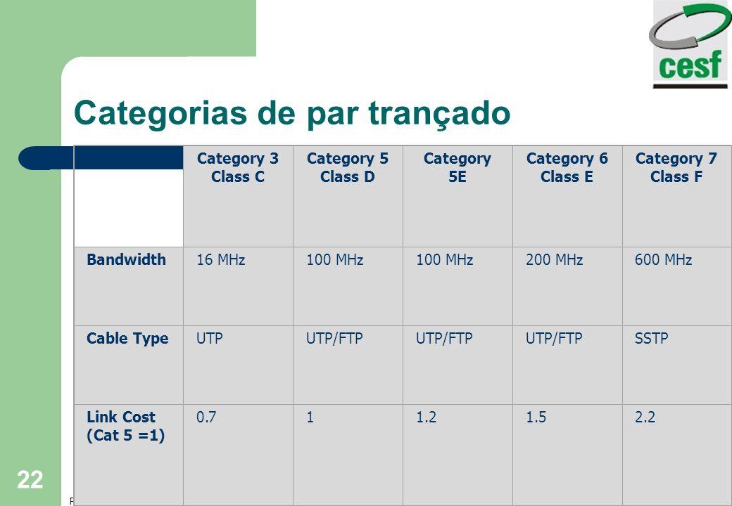 Professor: Arlindo Tadayuki Noji Cap3- Meios de Transmissão 22 Categorias de par trançado Category 3 Class C Category 5 Class D Category 5E Category 6