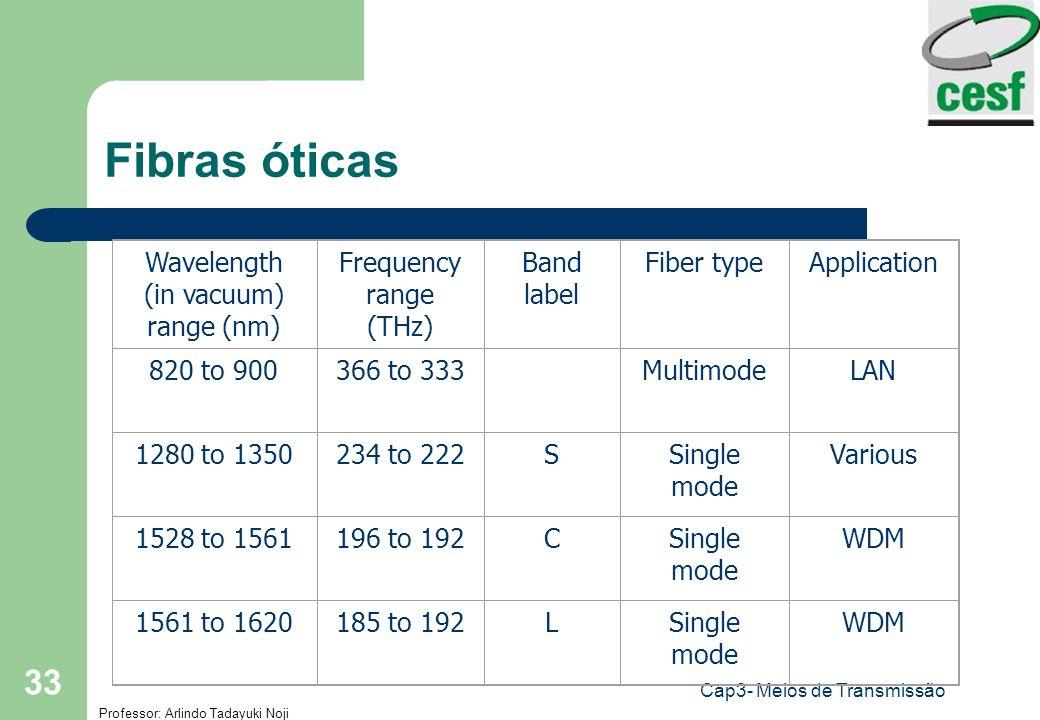 Professor: Arlindo Tadayuki Noji Cap3- Meios de Transmissão 33 Fibras óticas Wavelength (in vacuum) range (nm) Frequency range (THz) Band label Fiber