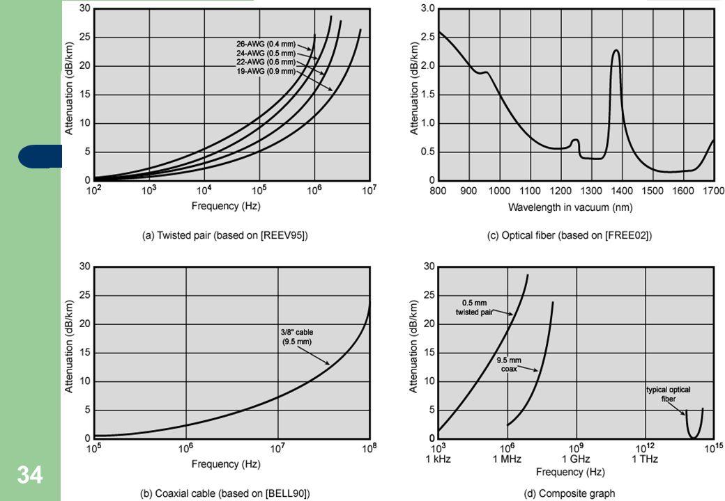 Professor: Arlindo Tadayuki Noji Cap3- Meios de Transmissão 34 Fibras óticas