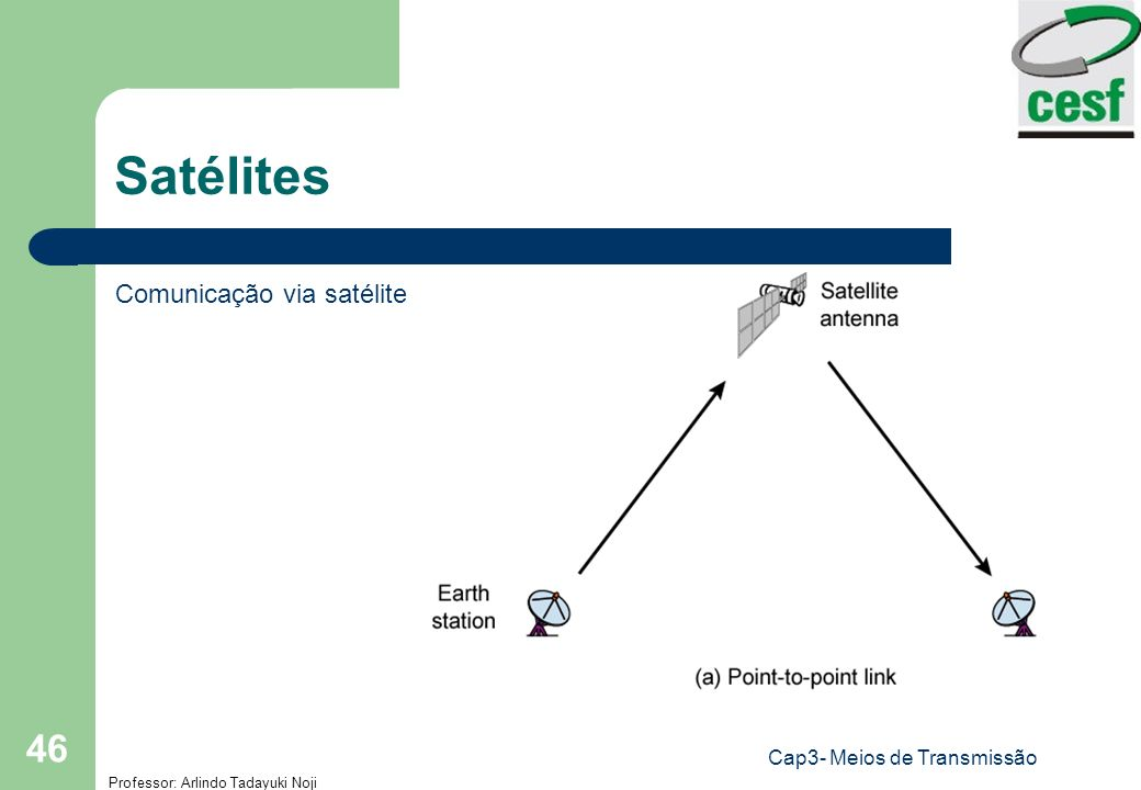 Professor: Arlindo Tadayuki Noji Cap3- Meios de Transmissão 46 Satélites Comunicação via satélite