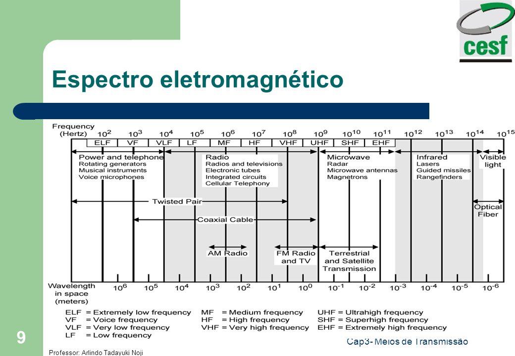 Professor: Arlindo Tadayuki Noji Cap3- Meios de Transmissão 9 Espectro eletromagnético