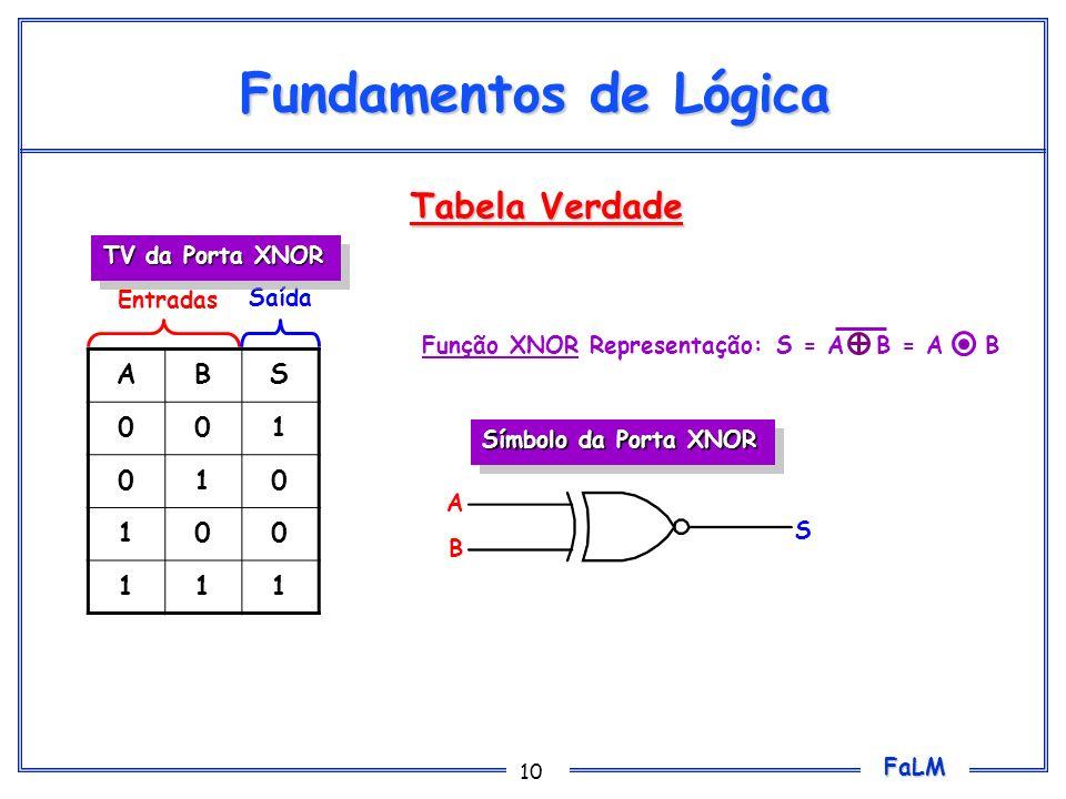 FaLM 10 Fundamentos de Lógica ABS 001 010 100 111 Entradas Saída Símbolo da Porta XNOR TV da Porta XNOR A B S Função XNOR Representação: S = A B = A B
