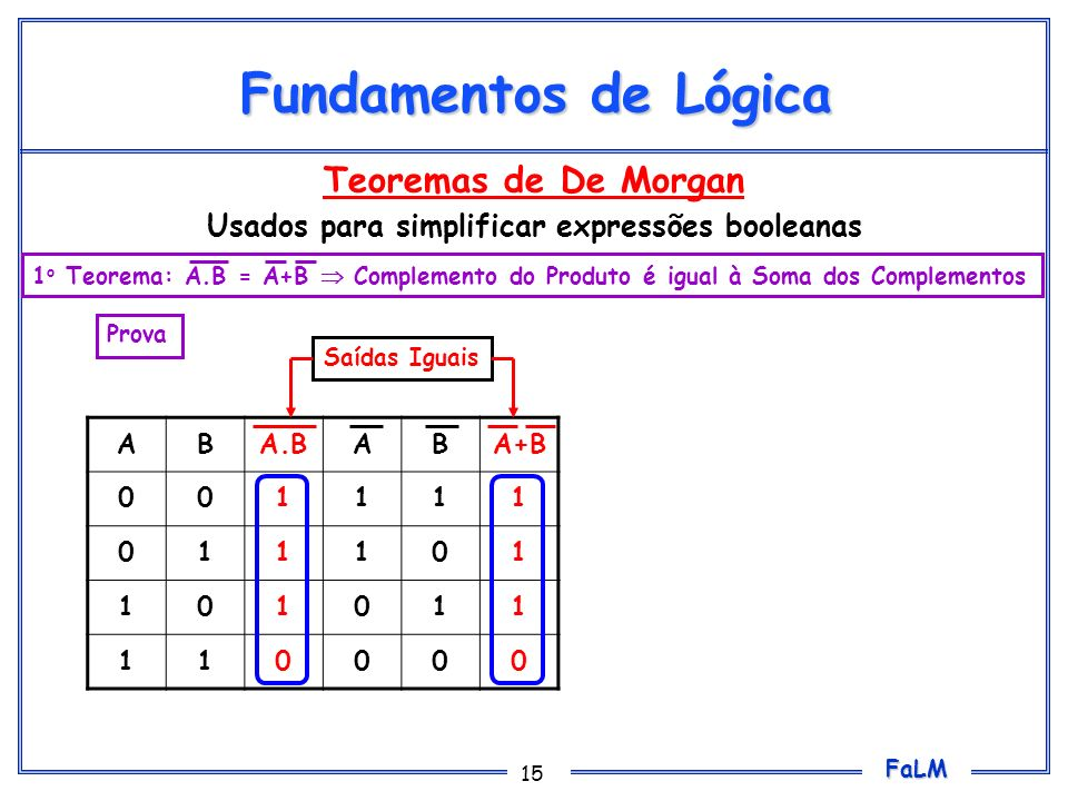 FaLM 15 Fundamentos de Lógica Teoremas de De Morgan Usados para simplificar expressões booleanas ABA.BABA+B 001111 011101 101011 110000 Saídas Iguais