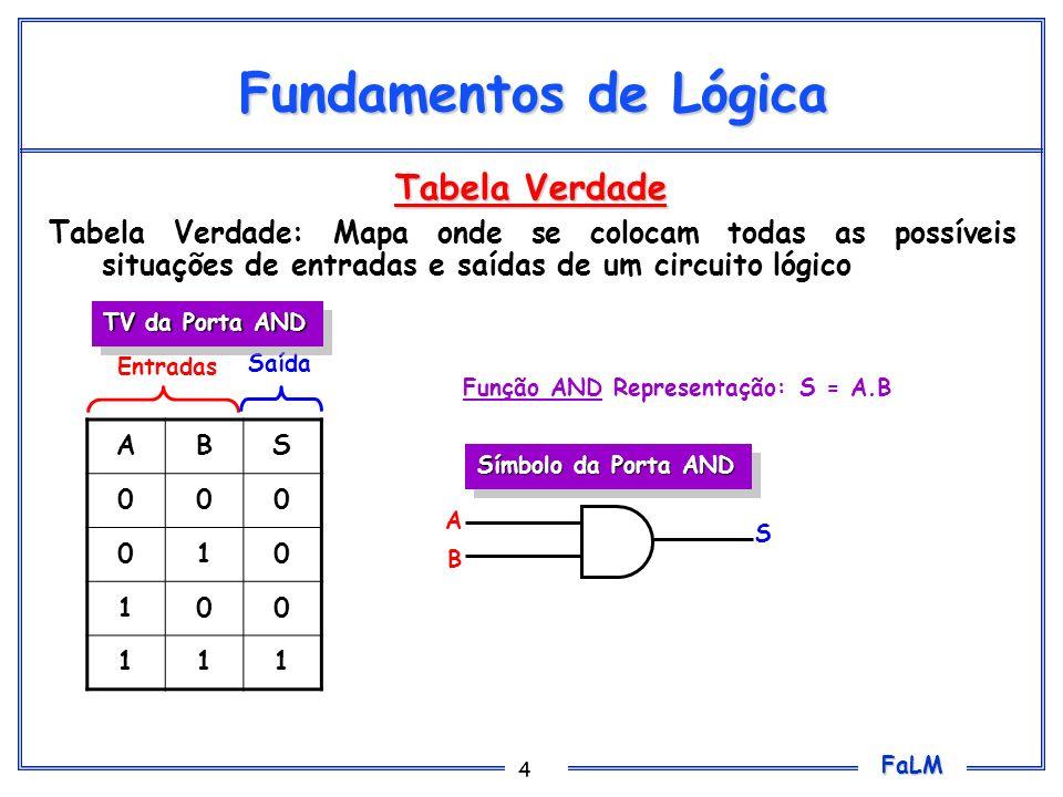 FaLM 5 Fundamentos de Lógica Tabela Verdade ABS 000 011 101 111 Entradas Saída Símbolo da Porta OR TV da Porta OR A B S Função OR Representação: S = A+B