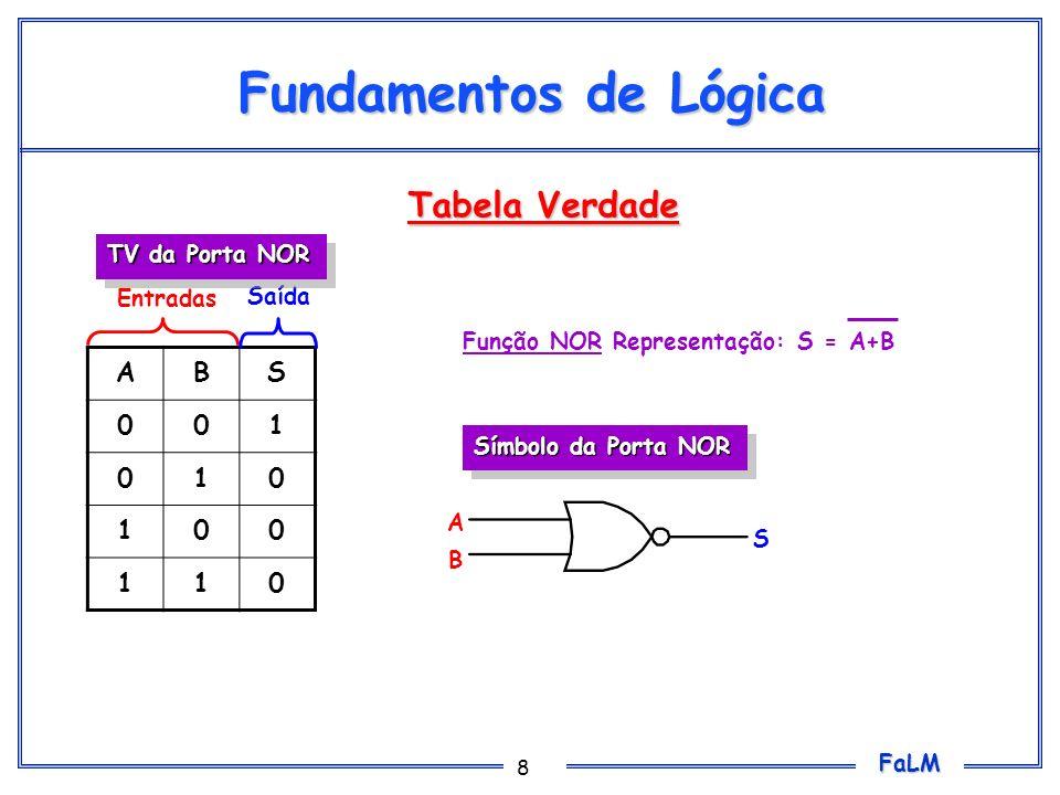 FaLM 39 Fundamentos de Lógica Obter a TV a partir da expressão: Segue os três passos de montagem da tabela A expressão pode ser vista como três termos, chamados de S 1,S 2 e S 3 S=A+B+A.B.C S1S1 S2S2 S3S3 =A+B+A.B.C S=S 1 +S 2 +S 3