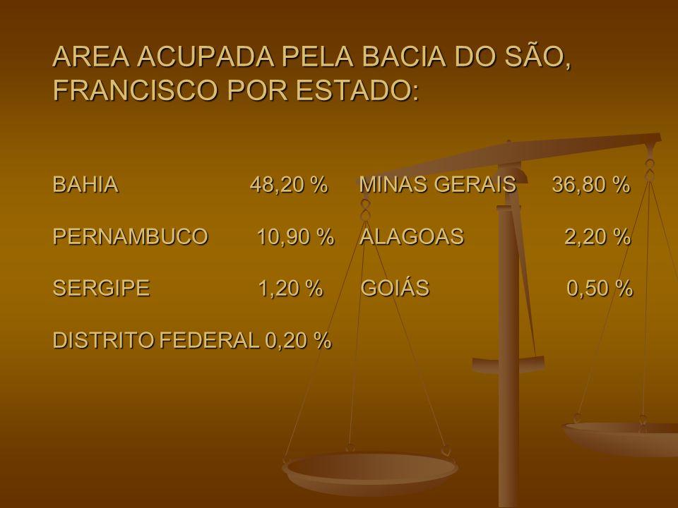 AREA ACUPADA PELA BACIA DO SÃO, FRANCISCO POR ESTADO: BAHIA 48,20 % MINAS GERAIS 36,80 % PERNAMBUCO 10,90 % ALAGOAS 2,20 % SERGIPE 1,20 % GOIÁS 0,50 %