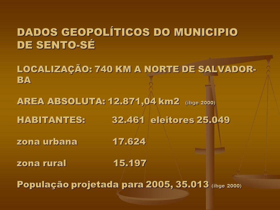 DADOS GEOPOLÍTICOS DO MUNICIPIO DE SENTO-SÉ LOCALIZAÇÃO: 740 KM A NORTE DE SALVADOR- BA AREA ABSOLUTA: 12.871,04 km2 (ibge 2000) HABITANTES: 32.461 el