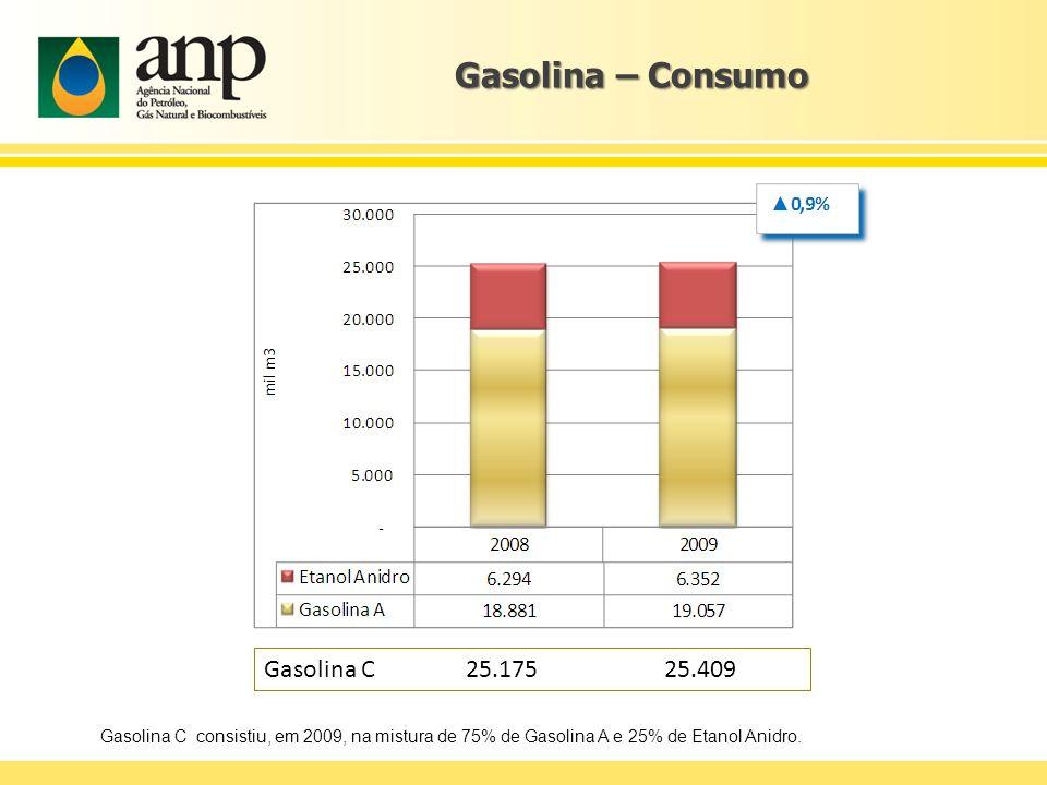 Gasolina – Consumo Gasolina C consistiu, em 2009, na mistura de 75% de Gasolina A e 25% de Etanol Anidro. Gasolina C 25.175 25.409