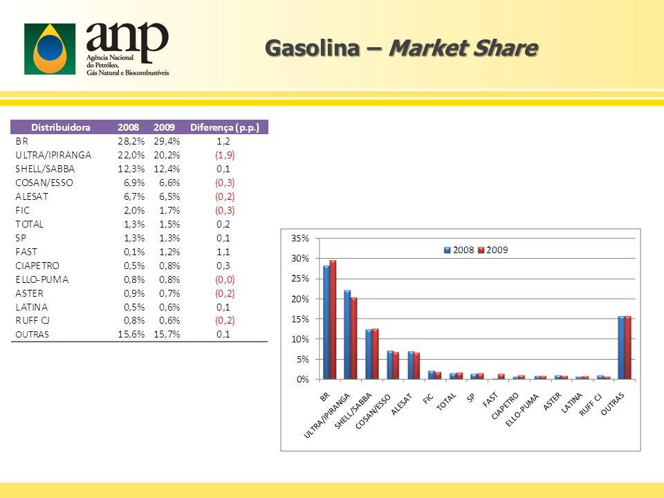 Gasolina – Market Share