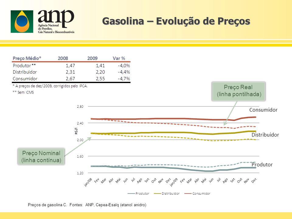 Gasolina – Evolução de Preços Preços de gasolina C. Fontes: ANP, Cepea-Esalq (etanol anidro) Preço Real (linha pontilhada) Preço Nominal (linha contín