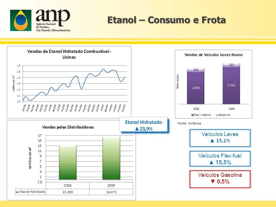Etanol – Consumo e Frota Veículos Flex-fuel 15,5% Veículos Gasolina 0,5% Veículos Leves 15,1% Fonte: Anfavea
