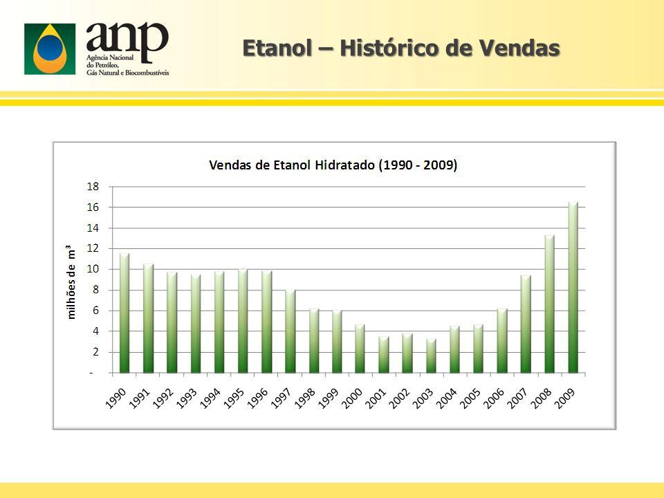 Etanol – Histórico de Vendas