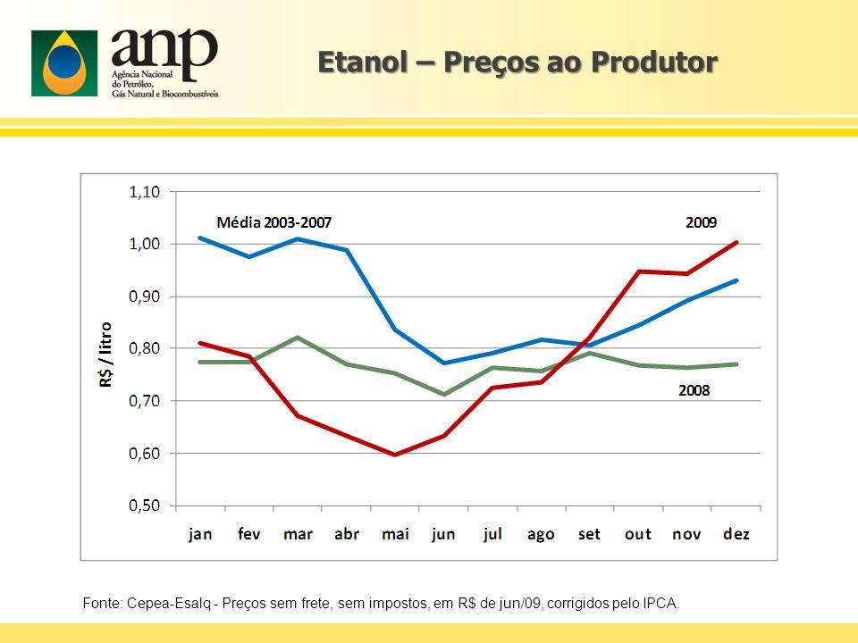Etanol – Preços ao Produtor Fonte: Cepea-Esalq - Preços sem frete, sem impostos, em R$ de jun/09, corrigidos pelo IPCA.