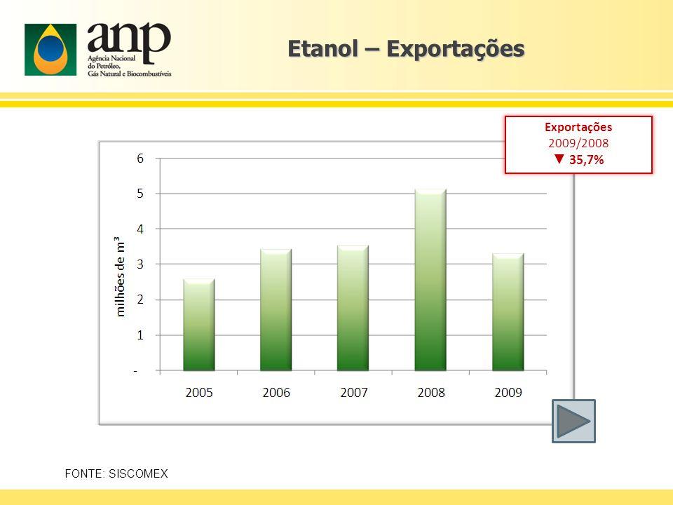 Etanol – Exportações FONTE: SISCOMEX Exportações 2009/2008 35,7%