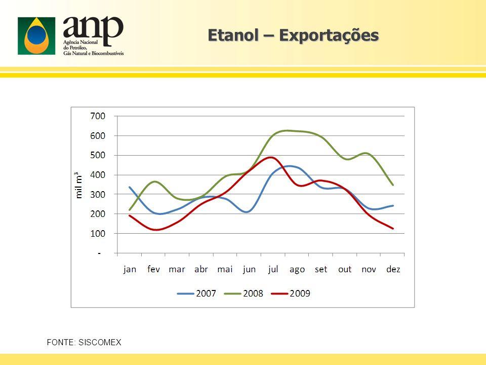 Etanol – Exportações FONTE: SISCOMEX