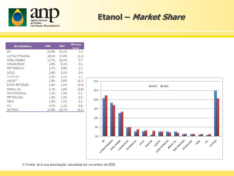 Etanol – Market Share A Twister teve sua autorização cancelada em novembro de 2009.