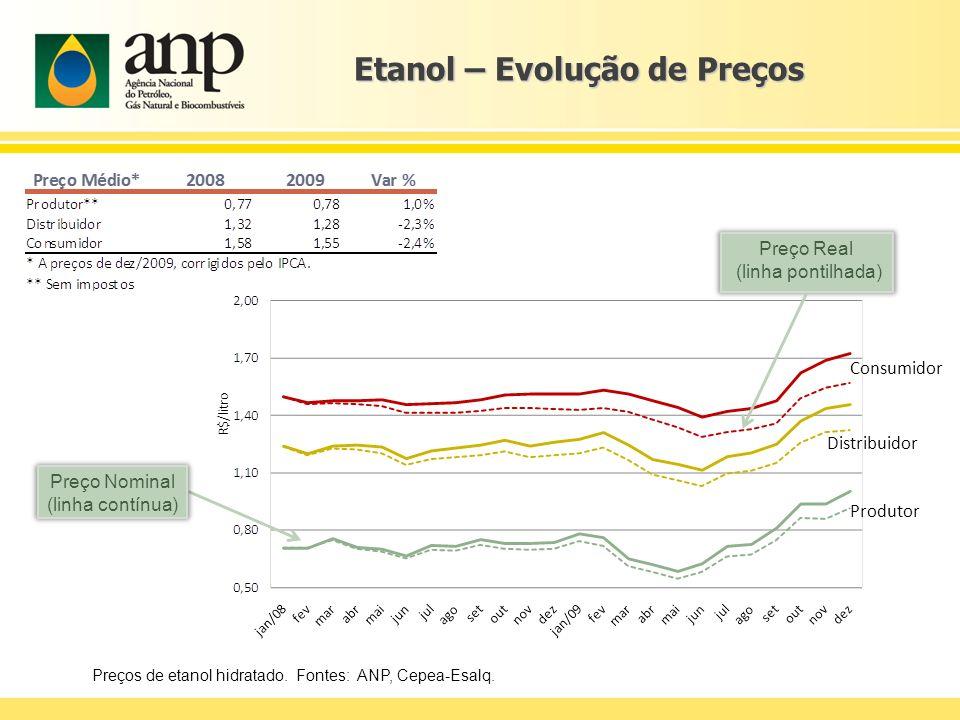 Etanol – Evolução de Preços Preços de etanol hidratado. Fontes: ANP, Cepea-Esalq. Preço Real (linha pontilhada) Preço Nominal (linha contínua) Consumi