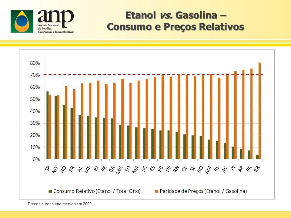 Etanol vs. Gasolina – Consumo e Preços Relativos Preços e consumo médios em 2009.