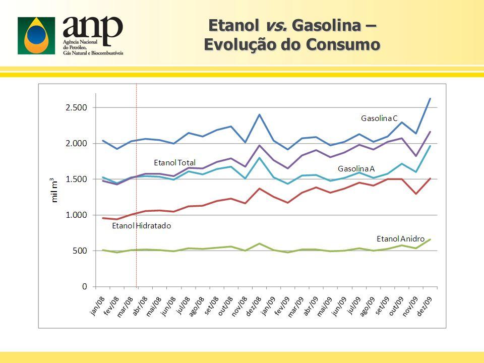 Etanol vs. Gasolina – Evolução do Consumo
