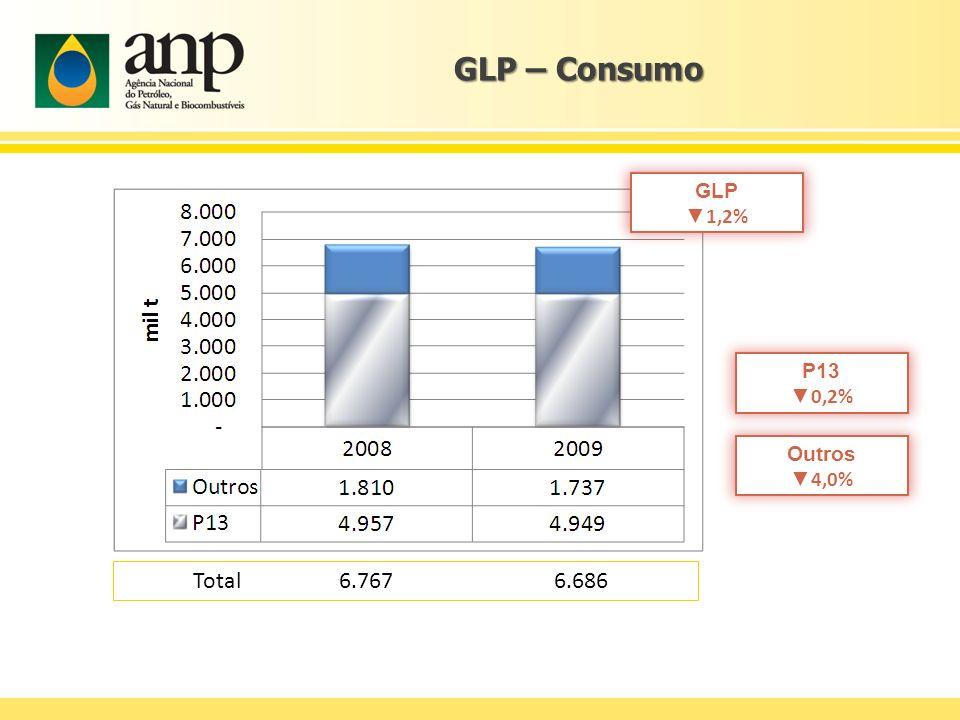 GLP – Consumo Total 6.767 6.686 GLP 1,2% Outros 4,0% P13 0,2%