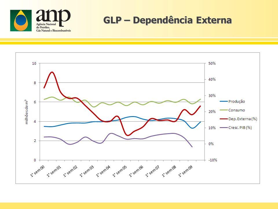 GLP – Dependência Externa