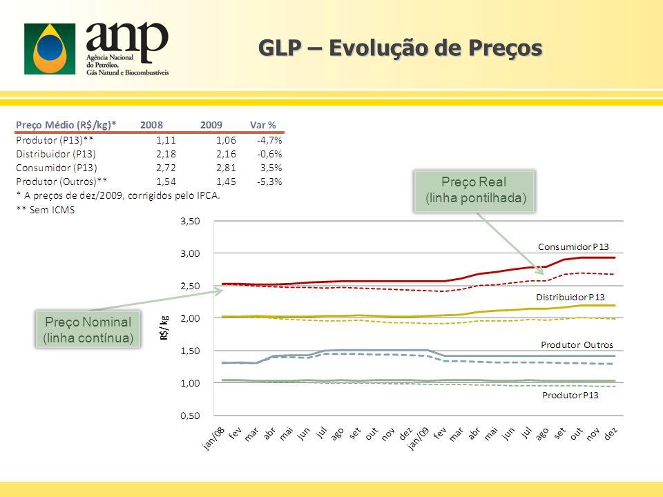 GLP – Evolução de Preços Preço Real (linha pontilhada) Preço Nominal (linha contínua)