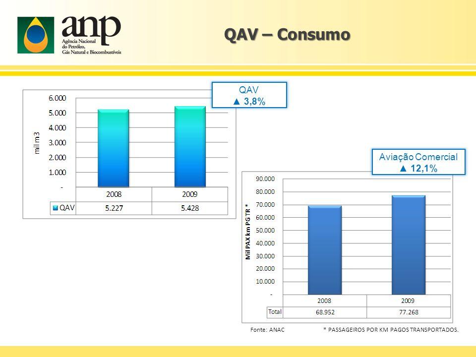 QAV – Consumo QAV 3,8% Aviação Comercial 12,1% Fonte: ANAC * PASSAGEIROS POR KM PAGOS TRANSPORTADOS.