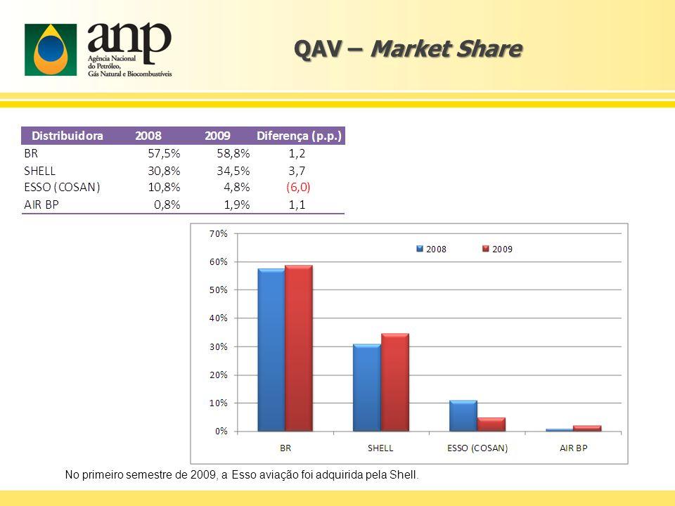 QAV – Market Share No primeiro semestre de 2009, a Esso aviação foi adquirida pela Shell.