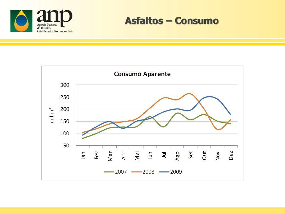 Asfaltos – Consumo