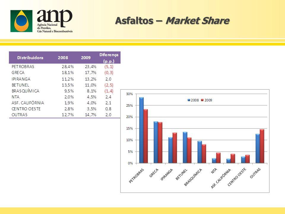 Asfaltos – Market Share