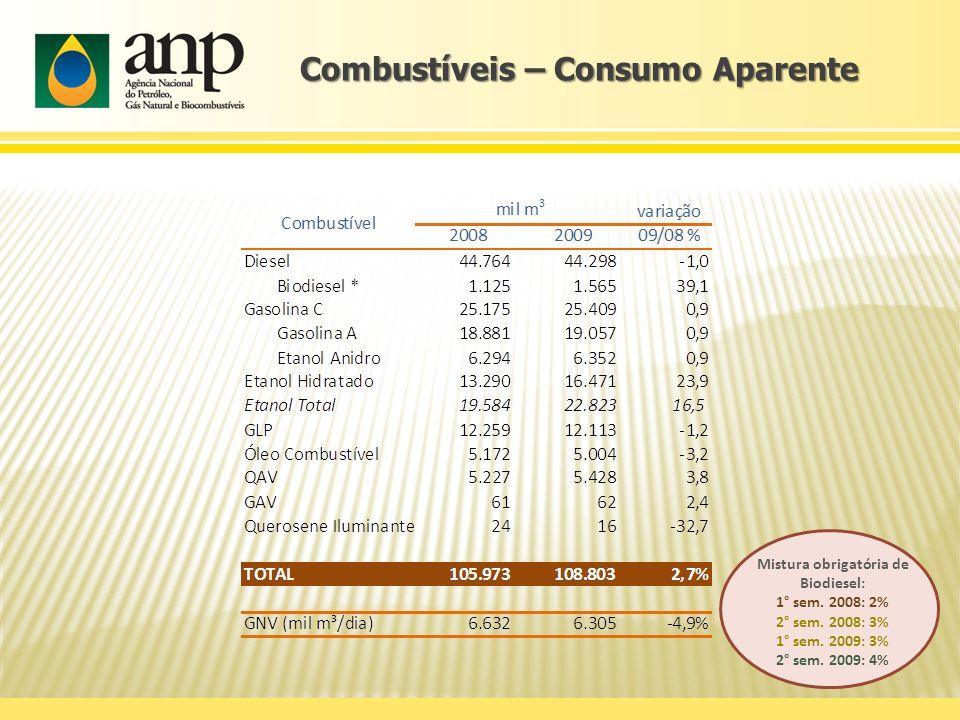 Combustíveis – Consumo Aparente Mistura obrigatória de Biodiesel: 1° sem. 2008: 2% 2° sem. 2008: 3% 1° sem. 2009: 3% 2° sem. 2009: 4%