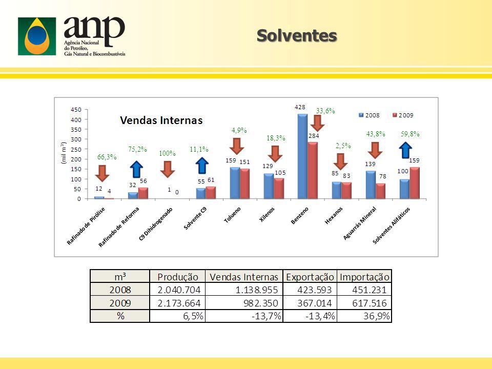 Solventes 66,3 % 75,2% 4,9% 18,3% 33,6% 2,5% 43,8%59,8% 100% 11,1%