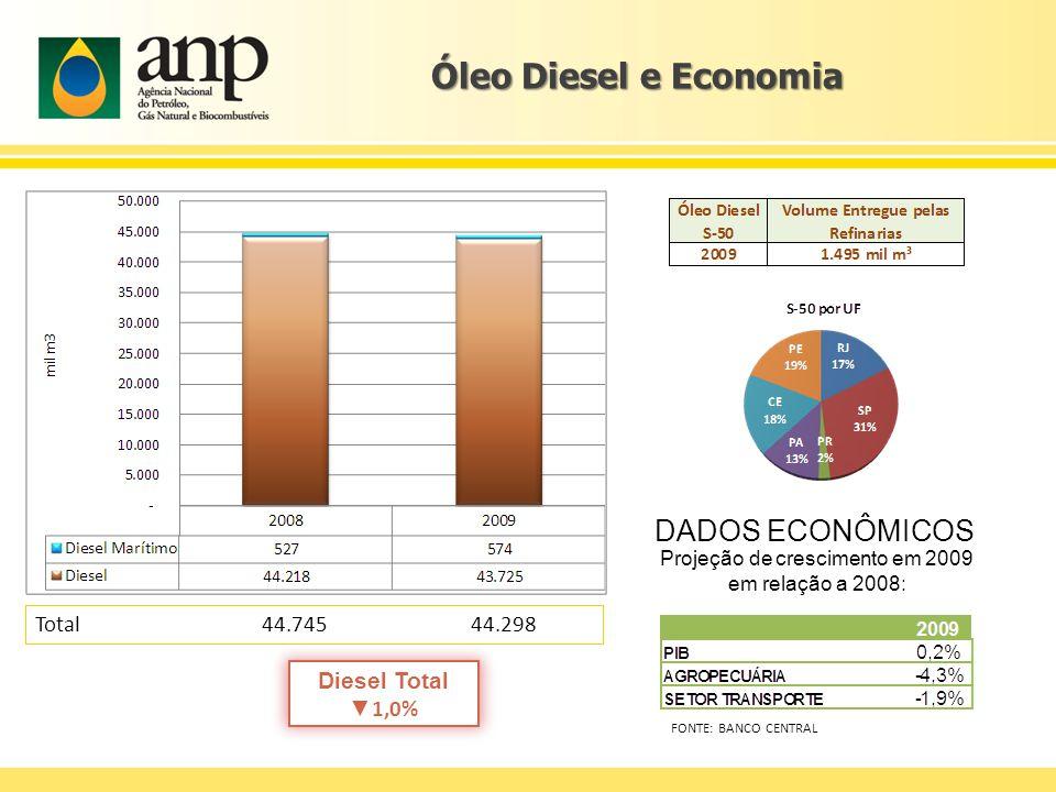 Óleo Diesel e Economia Diesel Total 1,0% Total 44.745 44.298 DADOS ECONÔMICOS Projeção de crescimento em 2009 em relação a 2008: FONTE: BANCO CENTRAL